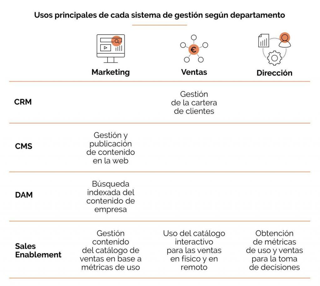 CRM, DAM, CMS y Sales Enablement