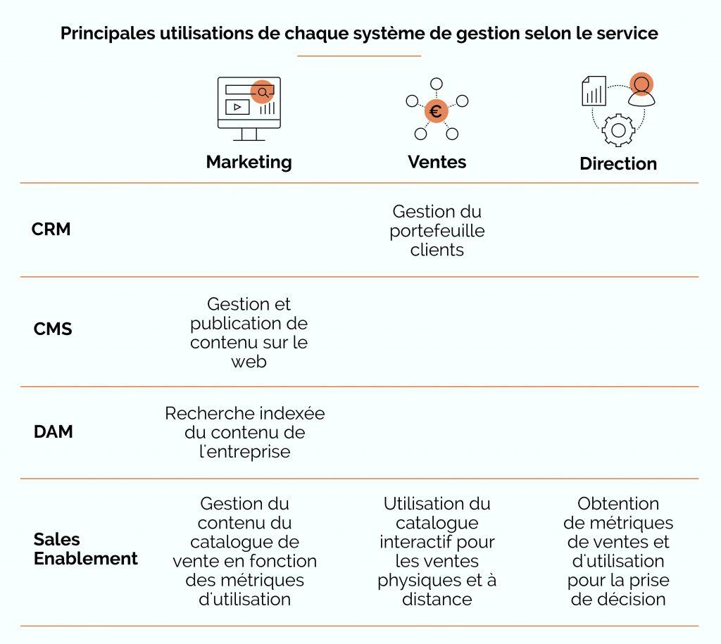 CRM, DAM, CMS et Sales Enablement
