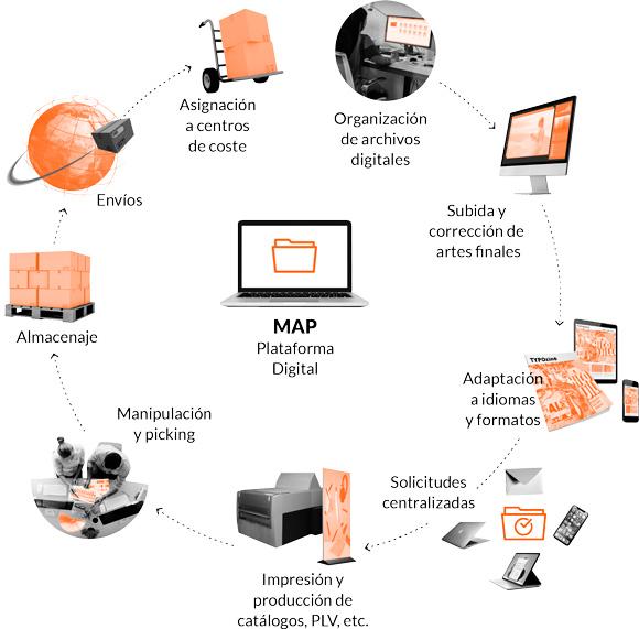 Solución digital para gestión de impresos grandes empresas CeGe